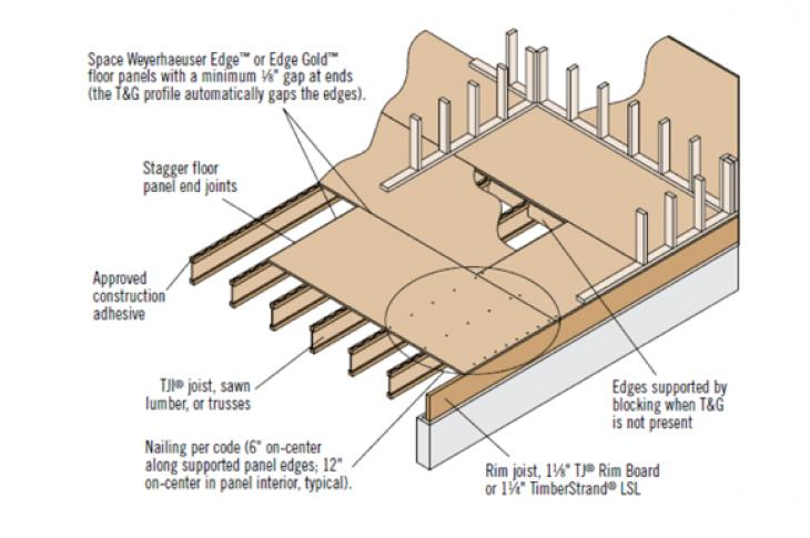 Engineered Lumber Practices Amp Projects Professional Builder