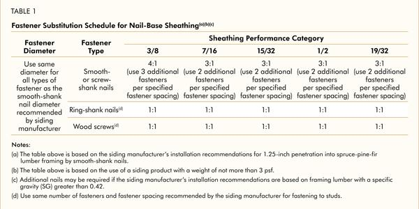 Nail-base sheathing is a cost-effective method for attaching trim and siding that works with a variety of fasteners. This handy guide illustrates that when ring-shank nails are substituted for the smooth-shank nails recommended by the siding manufacturer, nail-base sheathing can be used as the fastening substrate.