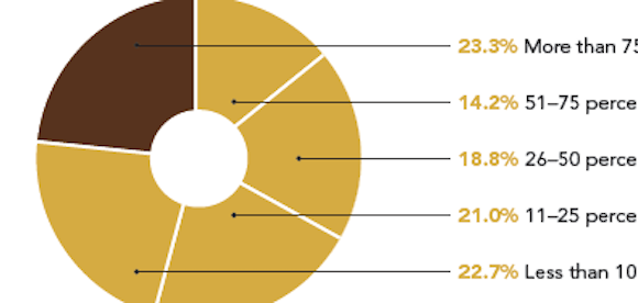 pie chart illustrating Professional Builder window and door research findings